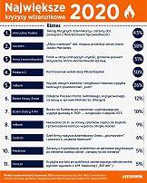 Ranking kryzysowy praktyków polskiej branży PR