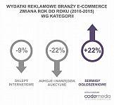 e-commerce zmniejsza wydatki mediowe