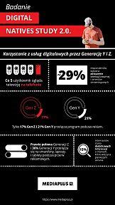 Konsumpcja mediów digitalowych przez Digital Natives