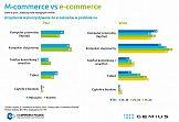 m-commerce goni e-commerce