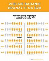 Specjaliści IT pracujących w modelu B2B zarabia ponad 10,5 tys. zł