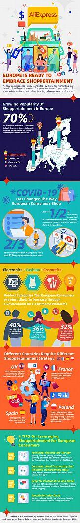 Shoppertainment – nowy trend w handlu popularny wśród Europejczyków