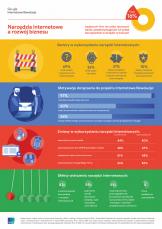 Wdrożenie narzędzi internetowych bezpośrednio przyspiesza rozwój biznesu
