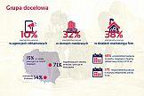 Myled: Raport o polskiej reklamie DOOH