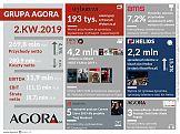 Wyniki finansowe Grupy Agora w 2. kwartale 2019 r.