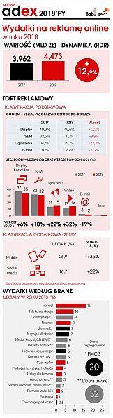 Reklama cyfrowa z rekordową wartością 4,5 mld zł