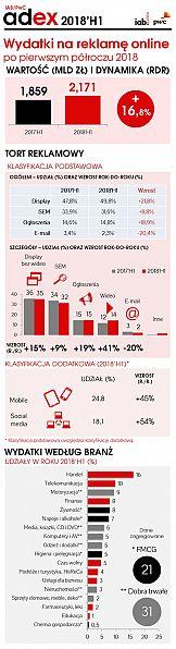 Badanie: Reklama cyfrowa wciąż rośnie dwucyfrowo [INFOGRAFIKA]