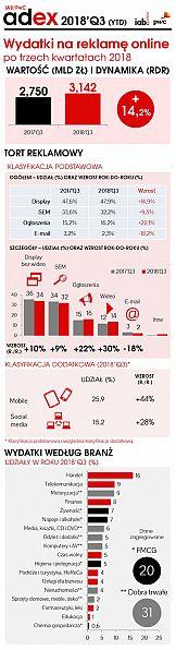 Stabilny wzrost reklamy cyfrowej