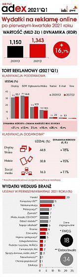 Dynamiczny wzrost wydatków na reklamę online w pierwszym kwartale 2021
