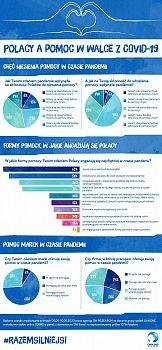 Polacy a pomoc w walce z COVID-19