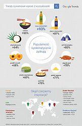 Trendy żywieniowe wprost z wyszukiwarki