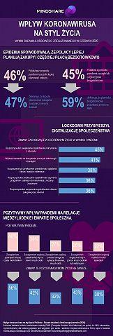 Jak koronawirus zmienił codzienne życie Polaków?
