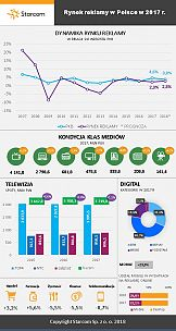 Rynek reklamowy w 2017 r. osiągnął wartość 8,8 mld zł [INFOGRAFIKA]