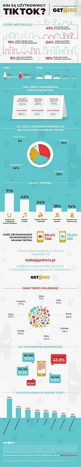Kim są polscy użytkownicy Tiktok?