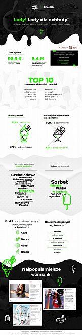 Jakie lody wybierali polscy internauci?