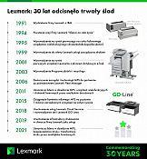 30 lat na rynku druku – Lexmark podsumowuje zmiany