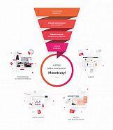 Ringier Axel Springer Polska przedstawia Moneteasy – platformę monetyzacji dla e-biznesu