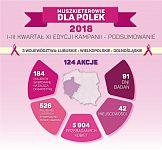 """Blisko 6 tys. Pań przebadanych od początku roku w ramach kampanii """"Muszkieterowie dla Polek"""""""