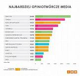 IMM: Największe polskie media o nowelizacji ustawy o IPN