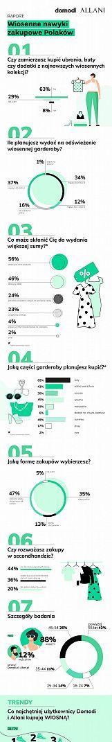 Wiosenne nawyki zakupowe Polaków