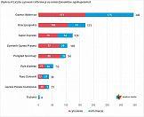 Ranking cytowań - grudzień 2016