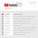 Lista laureatów Youtube Rewind 2018