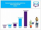 Platforma Reachablogger.pl podwoiła przychody w 2018 r.