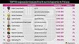 Lewandowscy rządzą Instagramem w Polsce