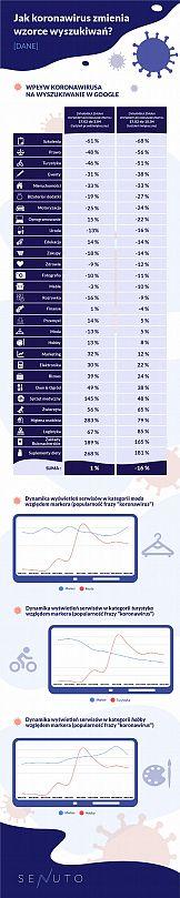 Koronawirus a wzorce wyszukiwań i budżety reklamowe w Google Ads