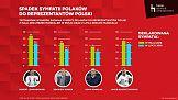 Badanie: Efekt wizerunkowy występu polskich piłkarzy na mundialu