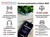 """""""Słuchacz podcastów w Polsce 2020"""""""