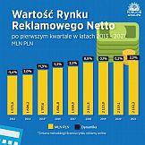 W pierwszym kwartale 2021 r. wydatki reklamowe w internecie wzrosły o 17,5%% i przewyższyły budżety telewizyjne