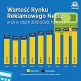 Wartość rynku reklamy w Polsce po trzech miesiącach 2020 wzrosła o 0,5%%