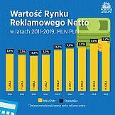 Ile była warta polska reklama w 2019 roku?