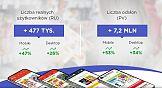 Aplikacje i serwisy z Grupy Adretail z ponad dwucyfrowym wzrostem oglądalności