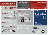 Wyniki finansowe Grupy Agora w 1. kwartale 2019 r.