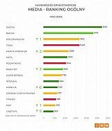 Najbardziej opiniotwórcze media w Polsce w maju 2020