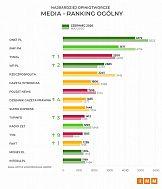 Ranking najczęściej cytowanych mediów w Polsce za czerwiec 2020