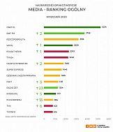 Najbardziej opiniotwórcze media w Polsce – wrzesień 2020