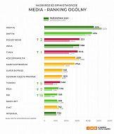 Najbardziej opiniotwórcze media w Polsce - październik 2020