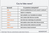 Fake news oczami internautów