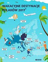Wakacyjne destynacje Polaków