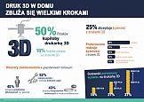 Badanie: Reichelt Elektronik - druk 3D w domu