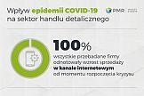 Wpływ koronawirusa na sektor handlu w Polsce