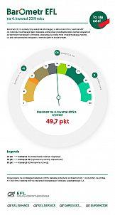 Alarmujący odczyt Barometru EFL na IV kwartał