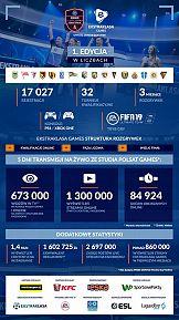 Pierwsza edycja Ekstraklasa Games z ponad 1,72 mln oglądalnością