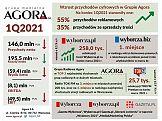 Wyniki finansowe Grupy Agora w 1. kwartale 2021 r.