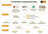 Grupa Cyfrowy Polsat podsumowuje I kwartał  2020