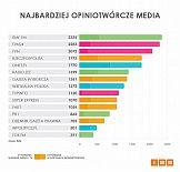RMF FM najczęściej cytowanym medium w Polsce