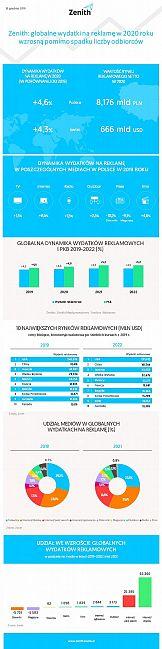 Inflacja w mediach rośnie szybciej niż wydatki na reklamę na świecie